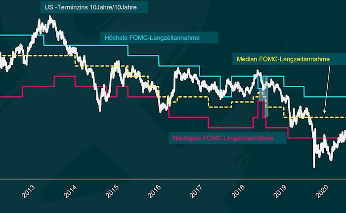 Zinsprognosen von Fed und Markt