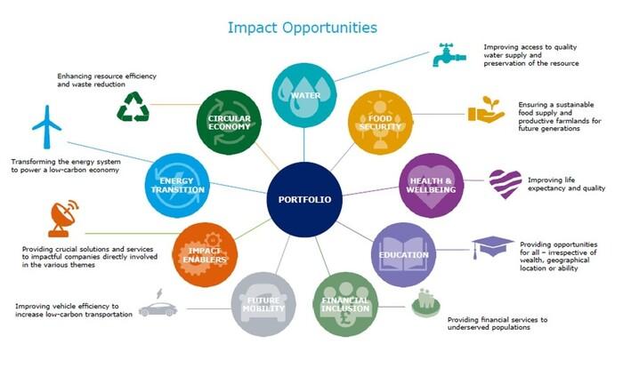 9 der 17 SDGs der Vereinten Nationen stehen beim Federated Hermes Impact Opportunities Equity Fund im Mittelpunkt