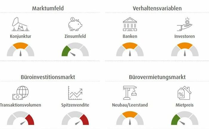 Wealthcaps halbjährliche Einschätzung der sieben größten deutschen Büroimmobilienmärkte