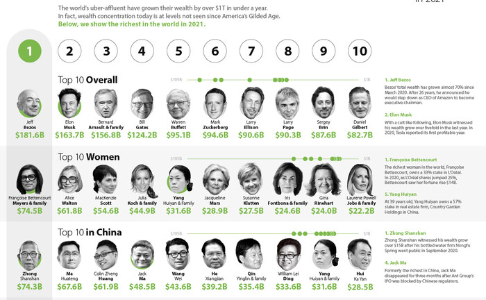 Screenshot des Top-10-Tableaus von Forbes