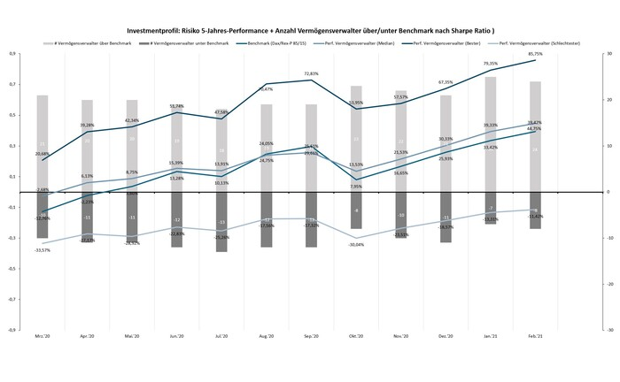Fünf-Jahres-Performance von Vermögensverwaltern und ihren Fonds: Nicht alle Investmentstrategien schneiden im Vergleich zur Benchmark aus Dax und Rex-P gut ab.