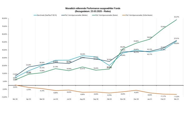Performance-Vergleich von Vermögensverwaltern (Profil: Risiko) im 12-Monats-Zeitraum seit dem Corona-Crash: Von klaren Gewinnern und Verlierern
