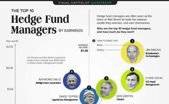 Die Grafik zeigt den Verdienst von Hedgefonds-Managern.