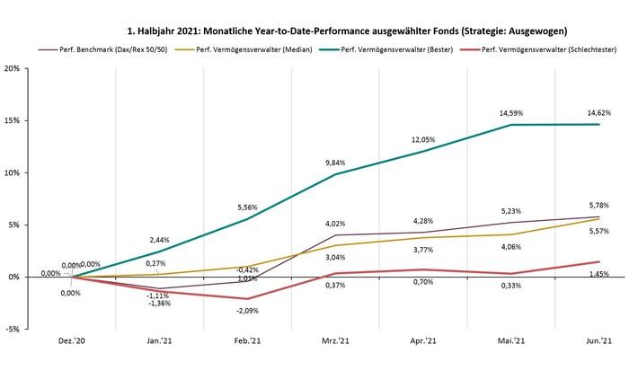 Performance-Vergleich von Vermögensverwaltern im 1. Halbjahr 2021