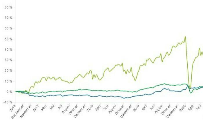 Mehrheit der VV-Fonds scheitert an ETF-Portfolio