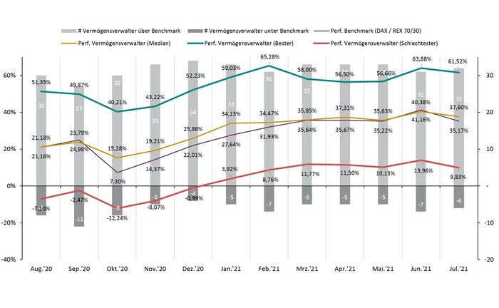 Vergleich vermögensverwaltender Fonds der Kategorie Dynamisch